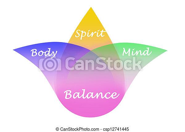 lélek, egyensúly, elme, test - csp12741445